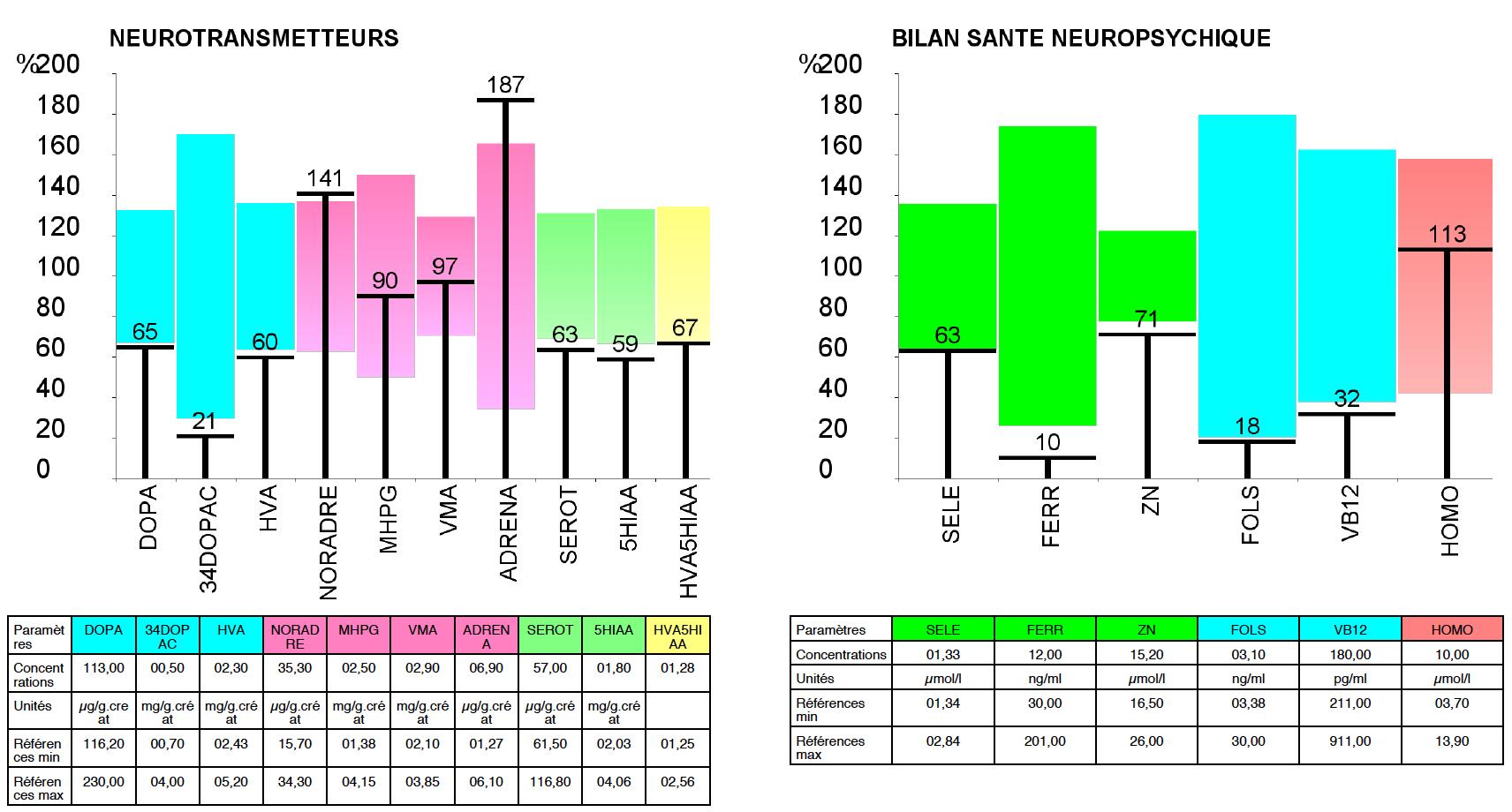 BSN graphiques - Laboratoire Barbier