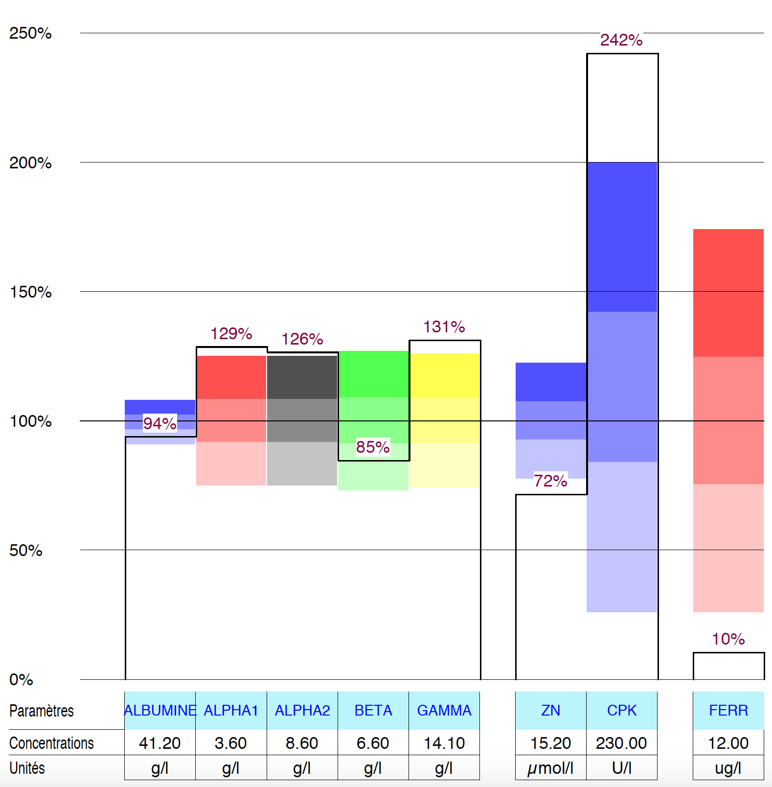 Graph-hsd-laboratoireBarbier