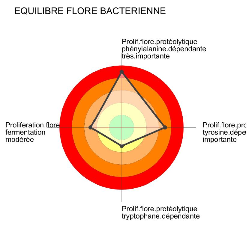 Mou-Bacterien-cible-Laboratoire_Barbier