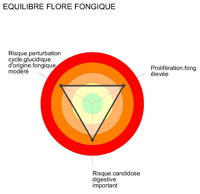 Mou fongique-Cible-Laboratoire_barbier